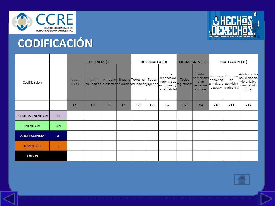 CODIFICACIÓN EXISTENCIA ( E ) DESARROLLO (D) CIUDADANIA ( C )