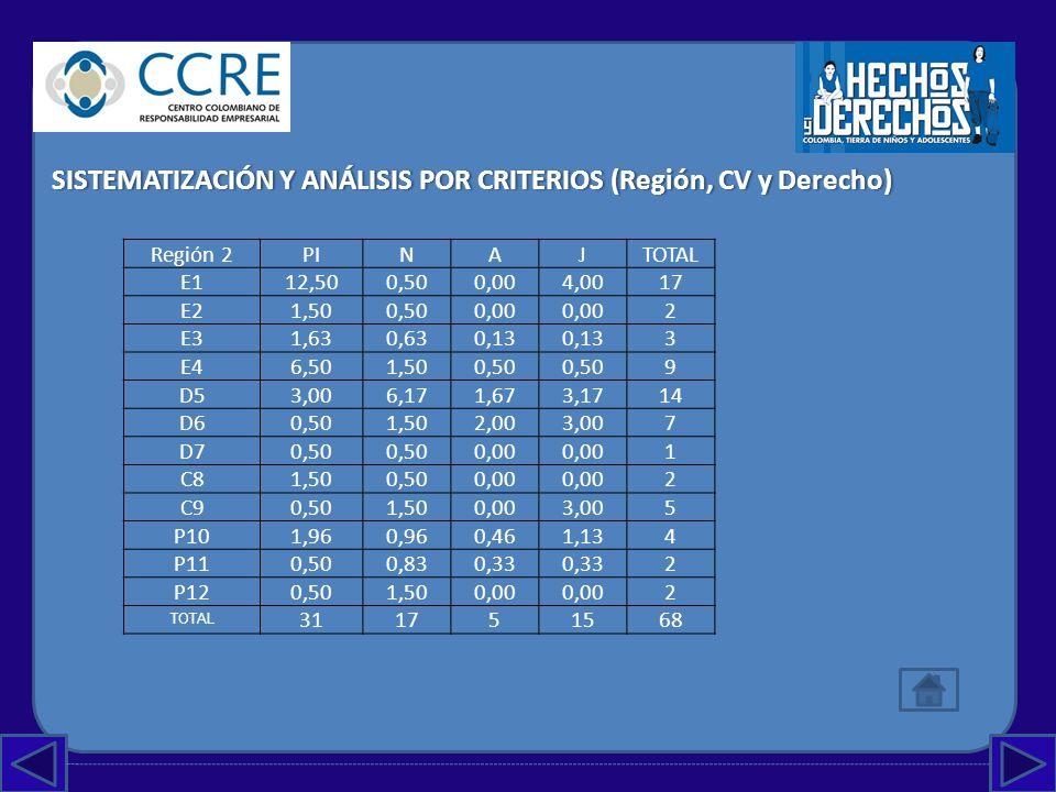 SISTEMATIZACIÓN Y ANÁLISIS POR CRITERIOS (Región, CV y Derecho)