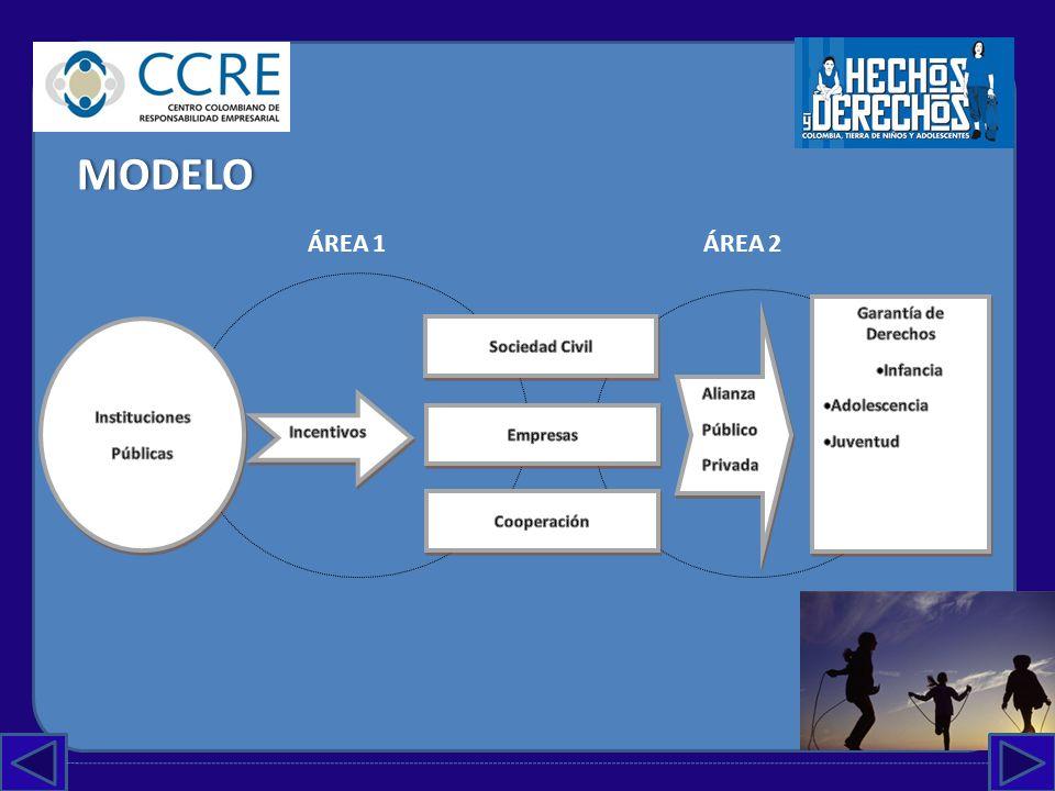 MODELO ÁREA 1 ÁREA 2 Garantía de Derechos Sociedad Civil Infancia