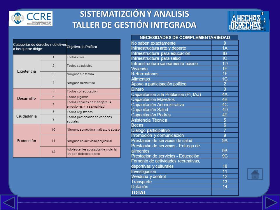 SISTEMATIZCIÓN Y ANALISIS TALLER DE GESTIÓN INTEGRADA