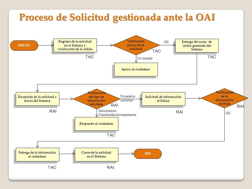 Proceso de Solicitud gestionada ante la OAI