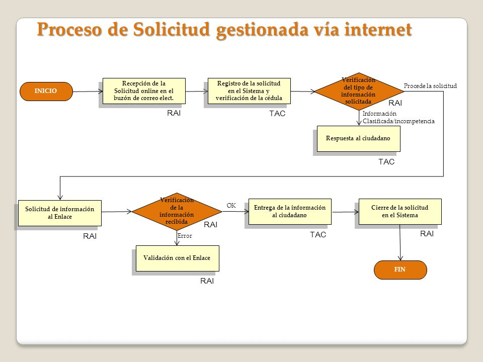 Proceso de Solicitud gestionada vía internet