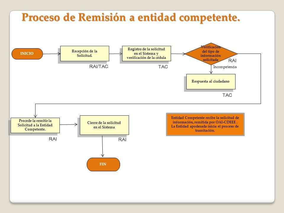 Proceso de Remisión a entidad competente.