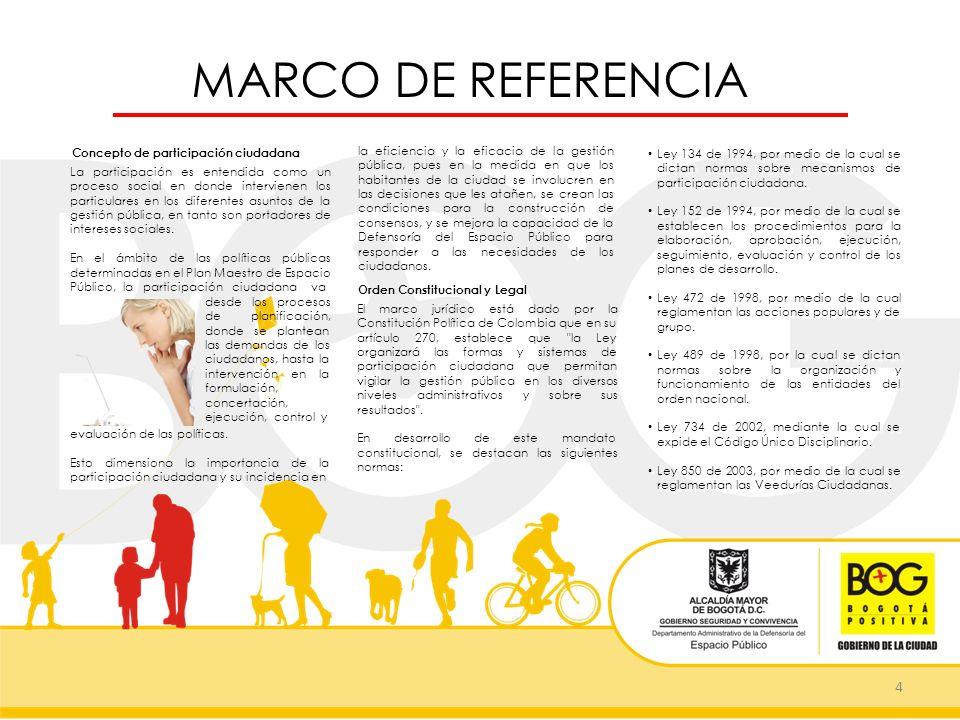 MARCO DE REFERENCIA 4 Concepto de participación ciudadana