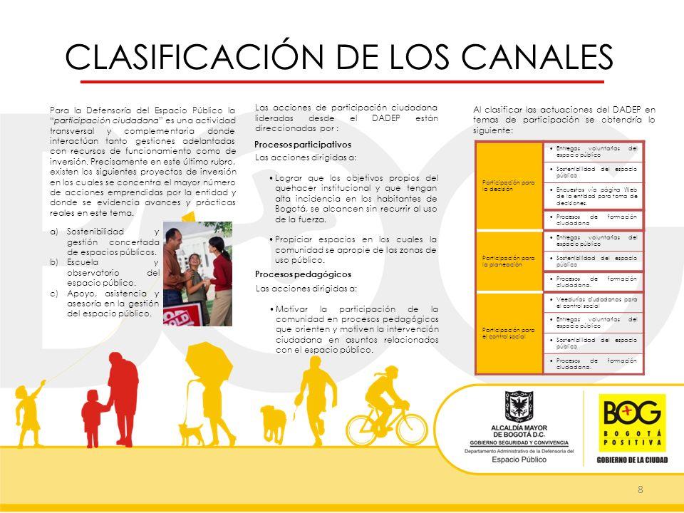 CLASIFICACIÓN DE LOS CANALES