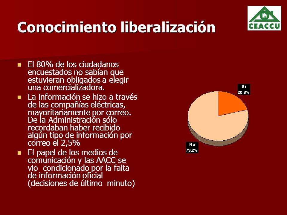 Conocimiento liberalización