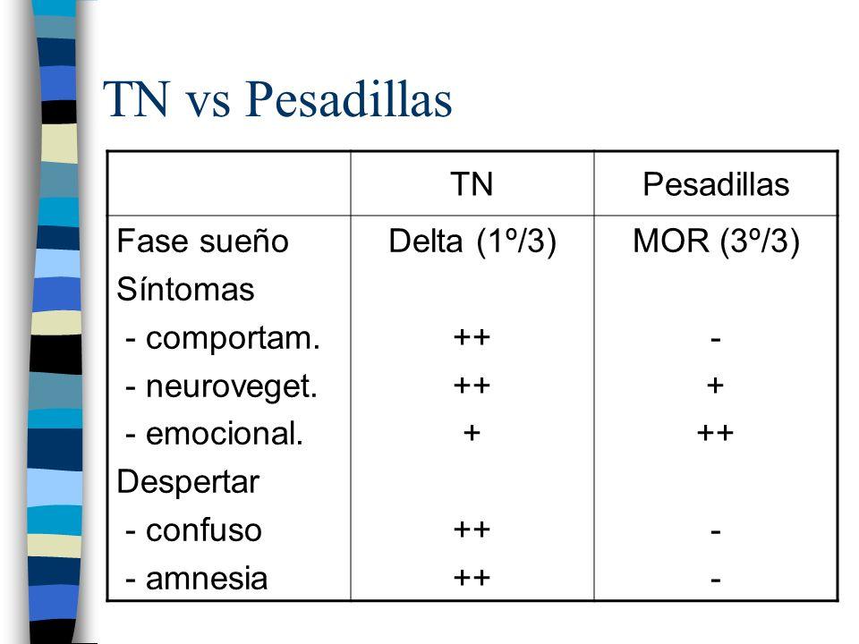 TN vs Pesadillas TN Pesadillas Fase sueño Síntomas - comportam.