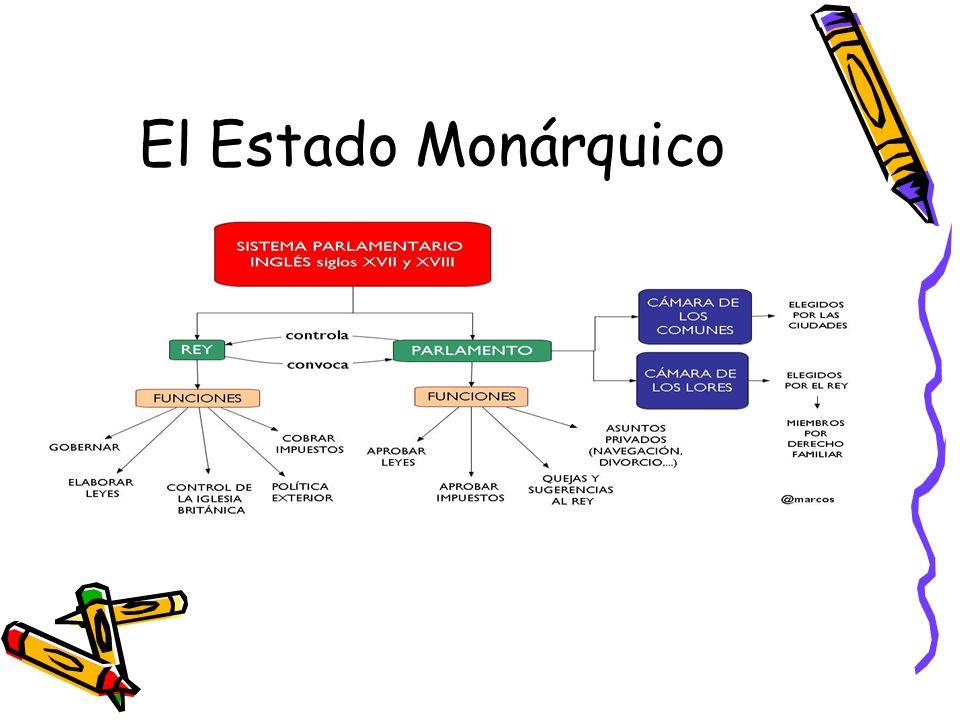 El Estado Monárquico