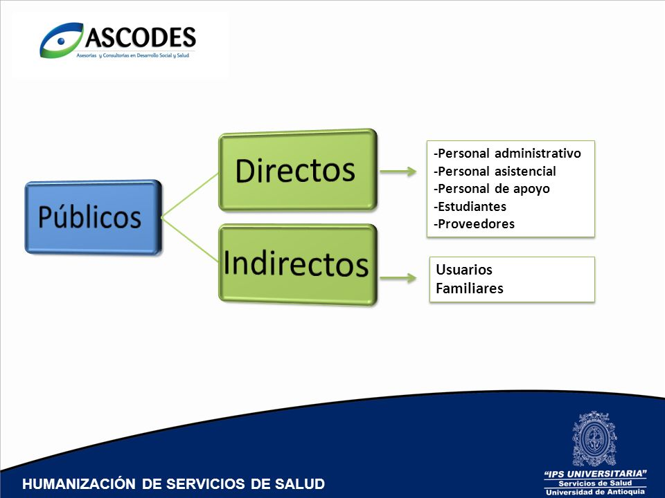 Usuarios Familiares -Personal administrativo -Personal asistencial