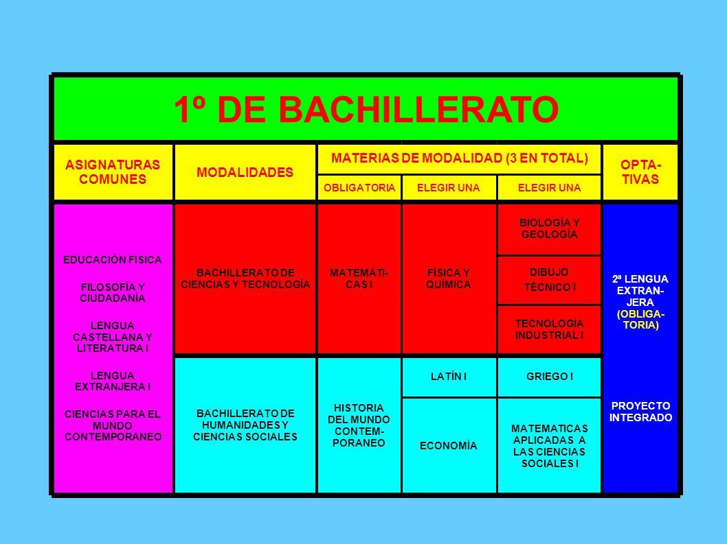 1º DE BACHILLERATO ASIGNATURAS COMUNES MODALIDADES