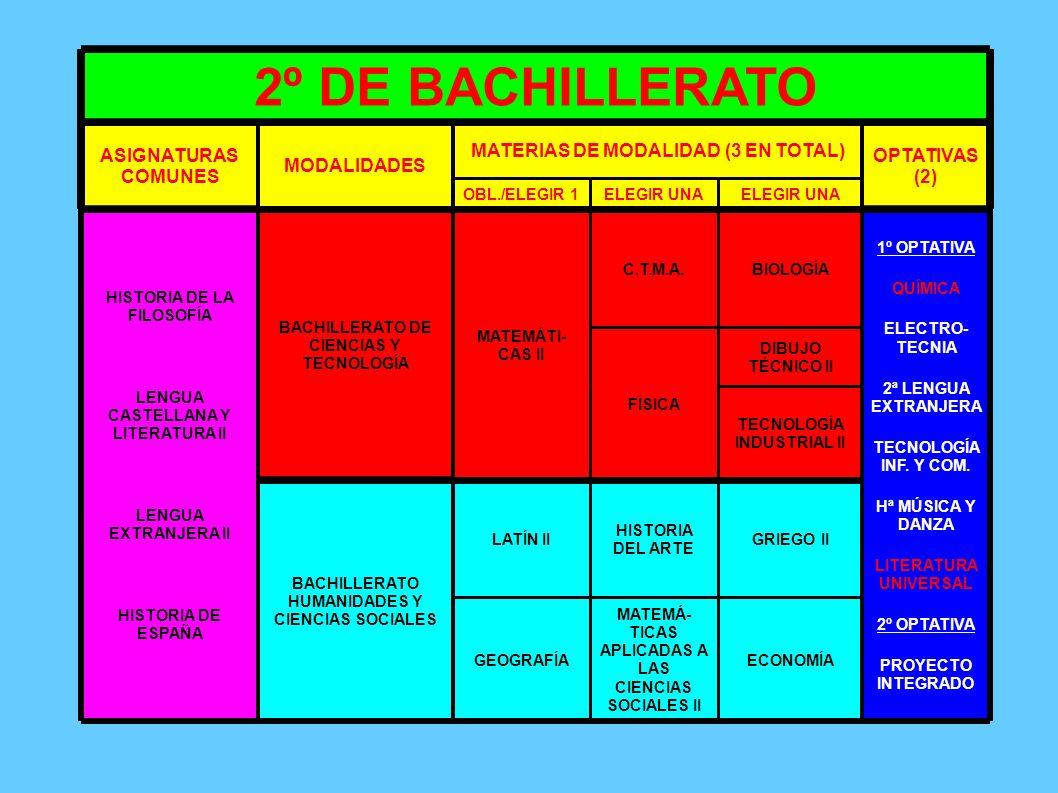 2º DE BACHILLERATO ASIGNATURAS COMUNES MODALIDADES