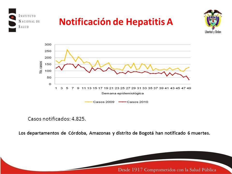Notificación de Hepatitis A