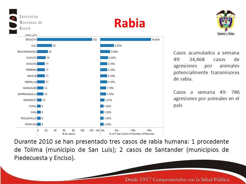 Rabia Casos acumulados a semana 49: 34,468 casos de agresiones por animales potencialmente transmisores de rabia.