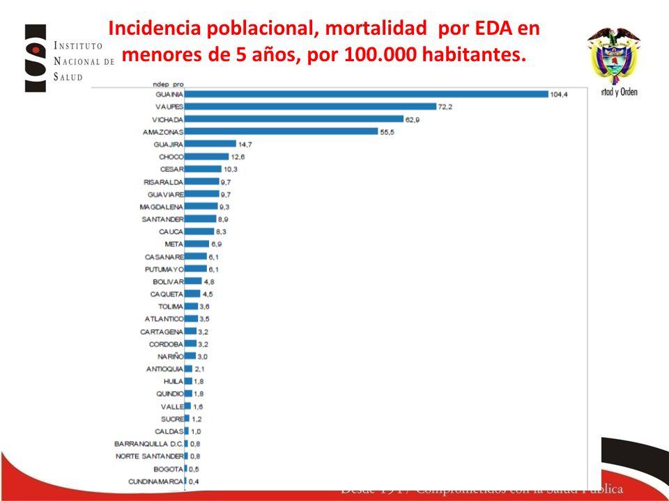 Incidencia poblacional, mortalidad por EDA en menores de 5 años, por 100.000 habitantes.