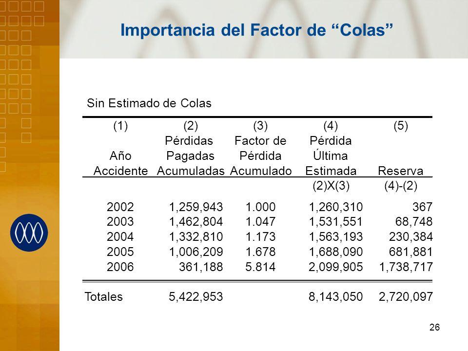 Importancia del Factor de Colas
