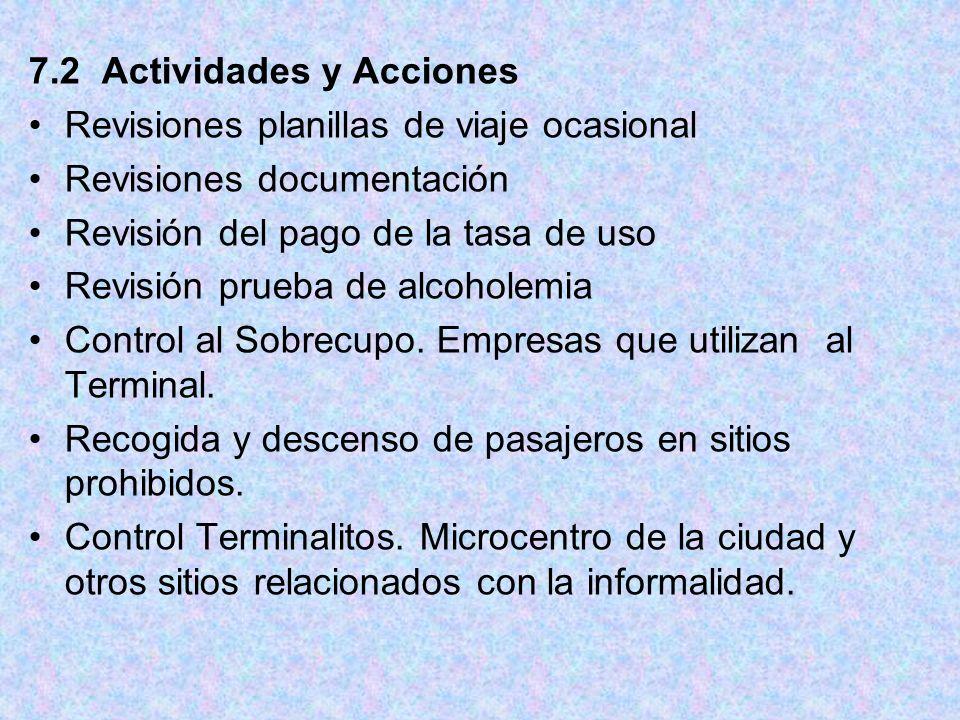 7.2 Actividades y Acciones