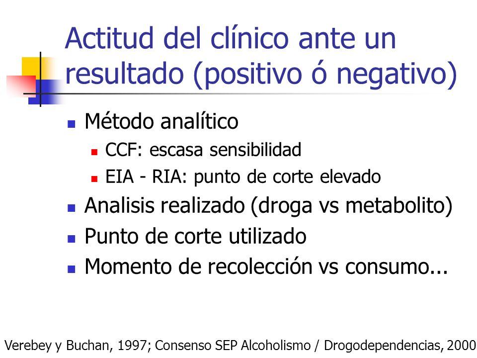 Actitud del clínico ante un resultado (positivo ó negativo)