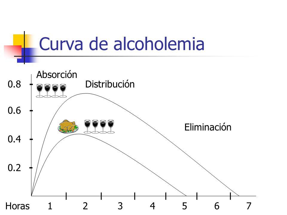 Curva de alcoholemia Absorción 0.8 - Distribución 0.6 - Eliminación