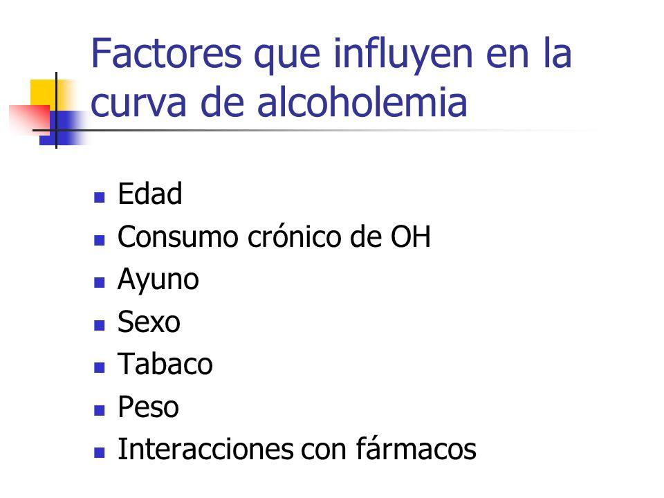 Factores que influyen en la curva de alcoholemia