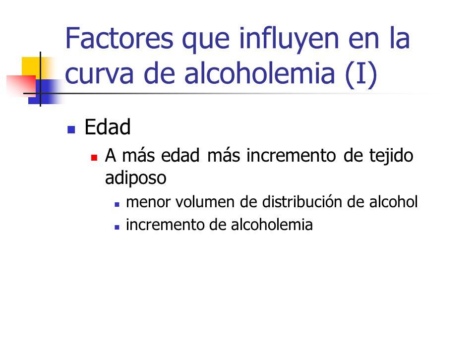 Factores que influyen en la curva de alcoholemia (I)