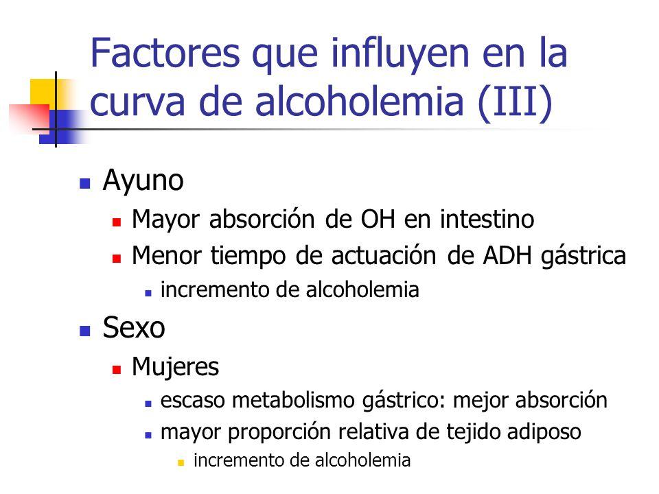 Factores que influyen en la curva de alcoholemia (III)
