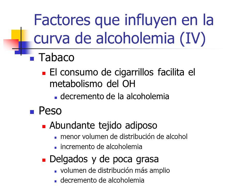 Factores que influyen en la curva de alcoholemia (IV)