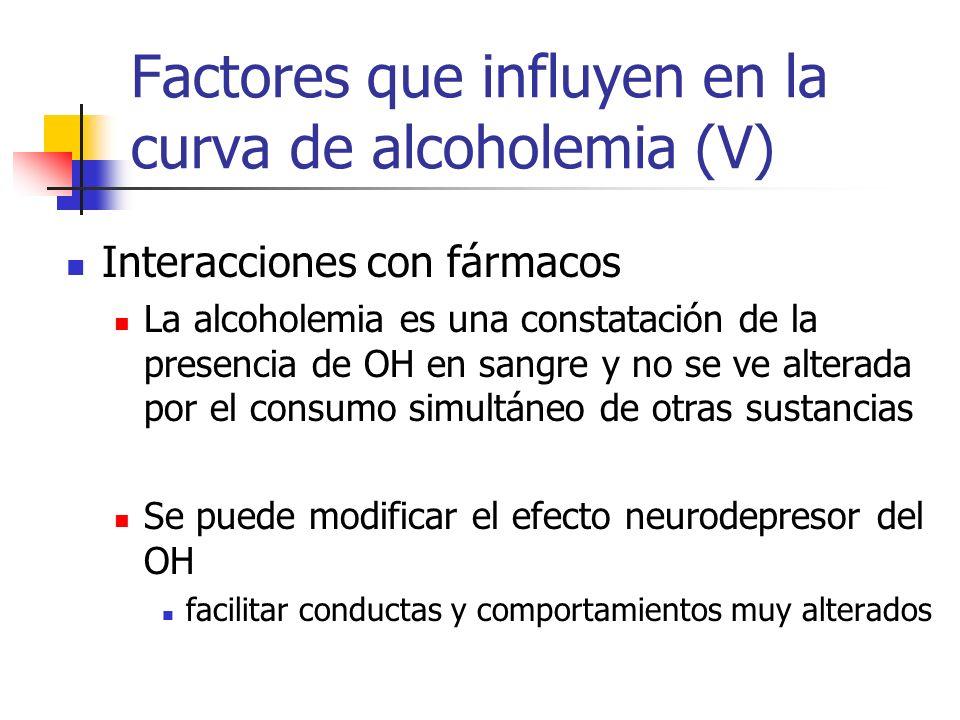 Factores que influyen en la curva de alcoholemia (V)