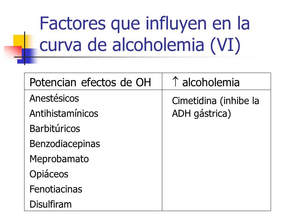 Factores que influyen en la curva de alcoholemia (VI)
