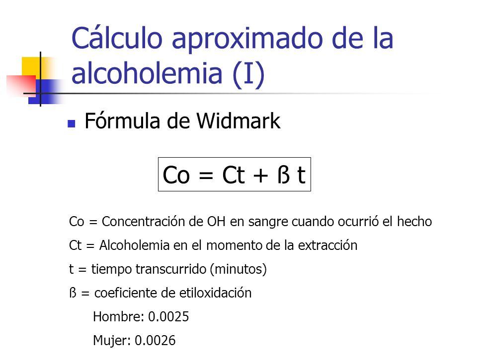 Cálculo aproximado de la alcoholemia (I)