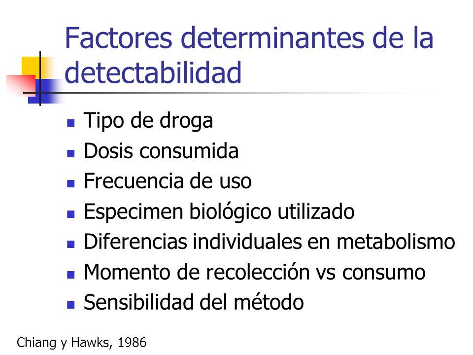 Factores determinantes de la detectabilidad