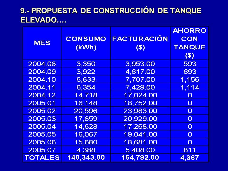 9.- PROPUESTA DE CONSTRUCCIÓN DE TANQUE ELEVADO….