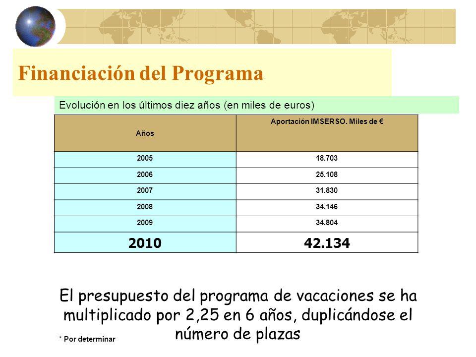 Financiación del Programa
