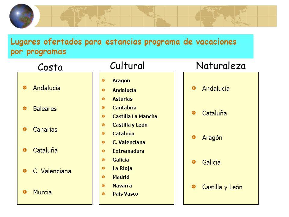 Lugares ofertados para estancias programa de vacaciones por programas