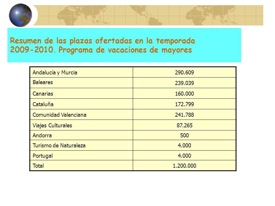 Resumen de las plazas ofertadas en la temporada 2009-2010