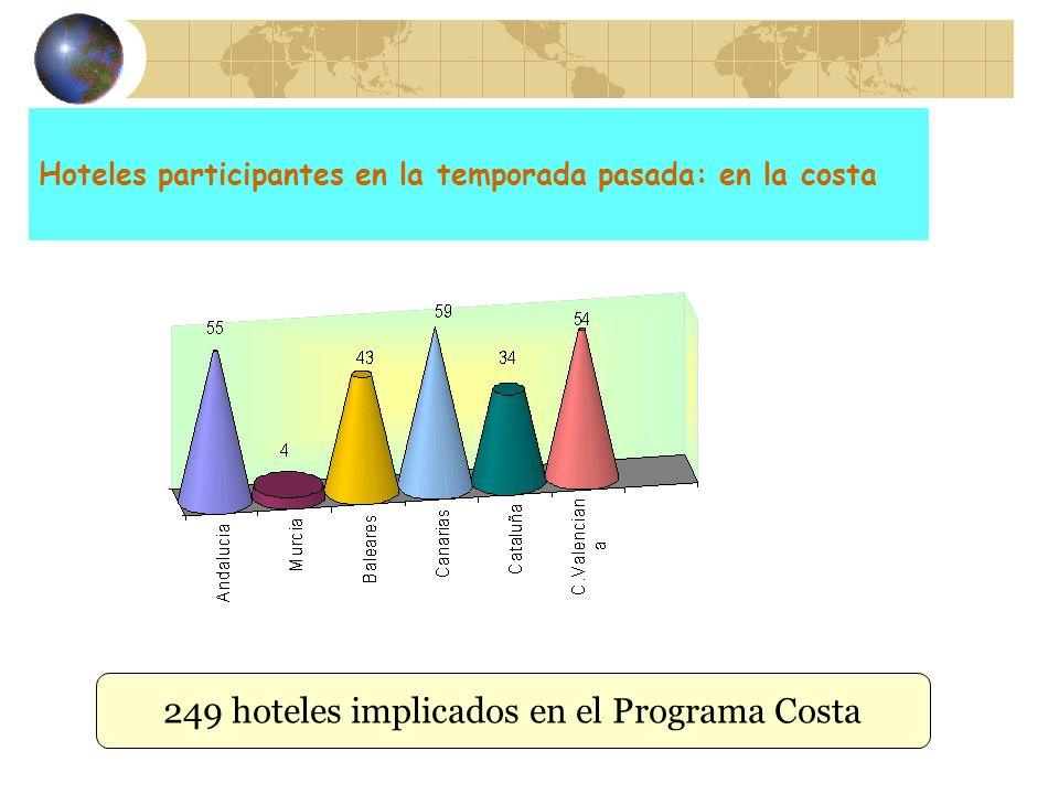 Hoteles participantes en la temporada pasada: en la costa
