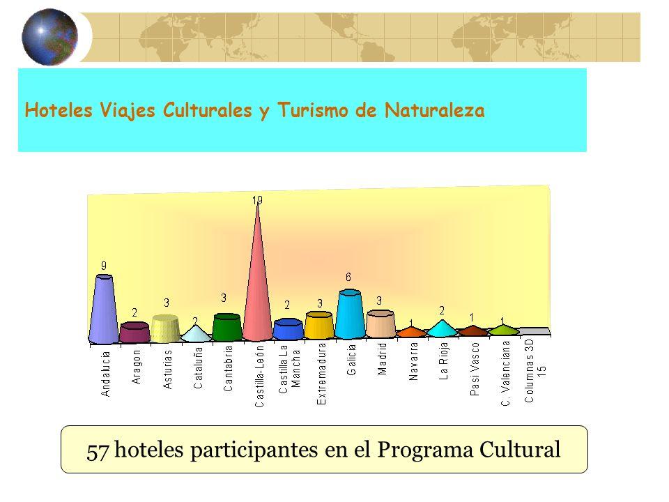Hoteles Viajes Culturales y Turismo de Naturaleza