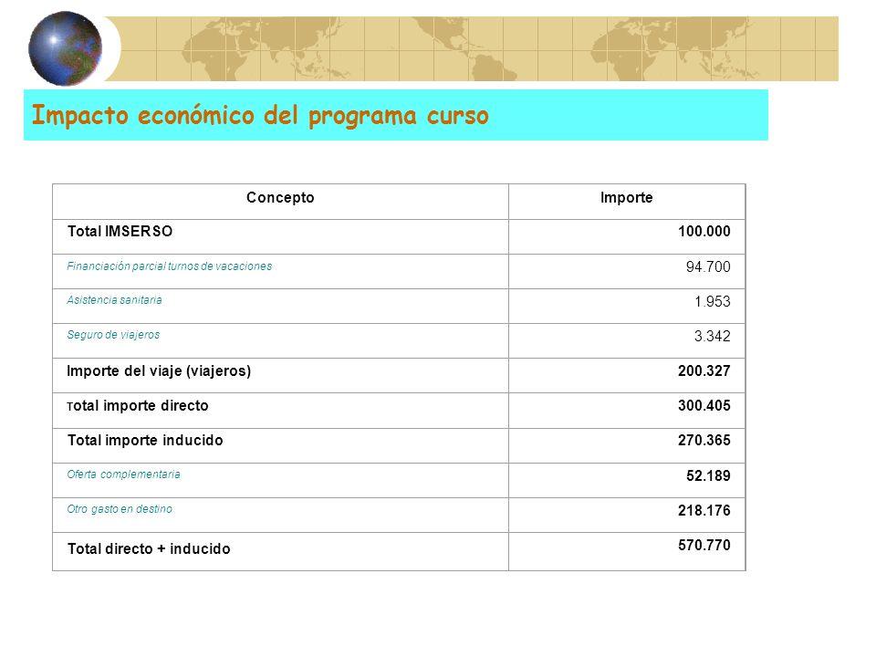 Impacto económico del programa curso