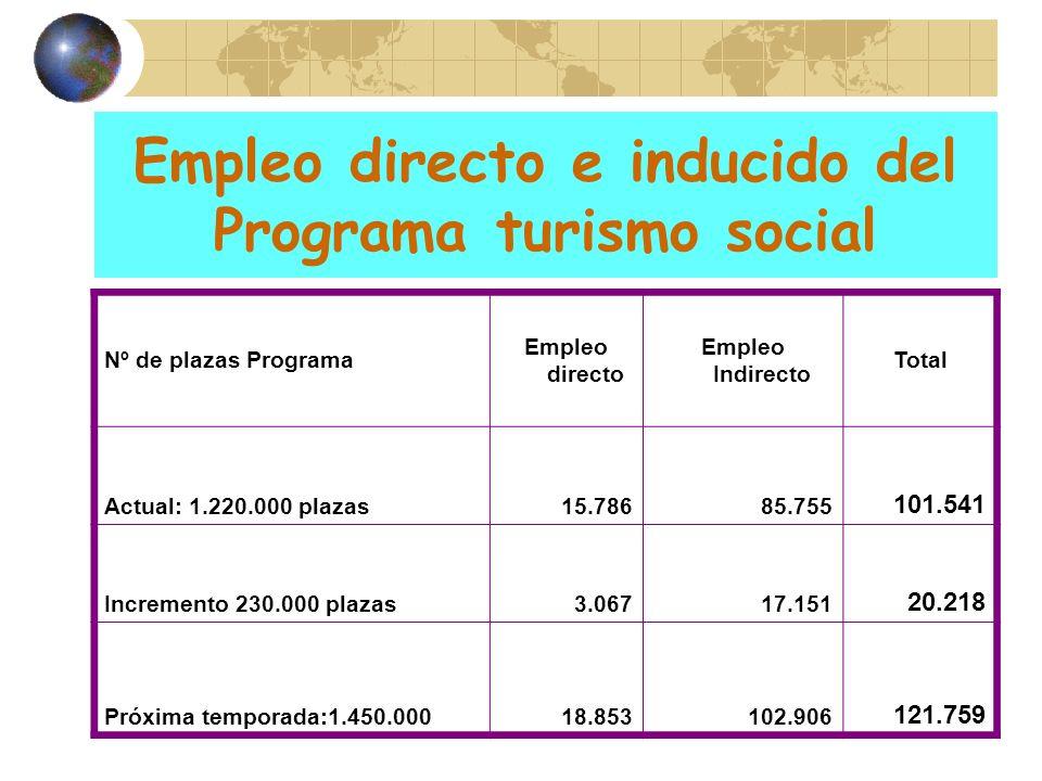 Empleo directo e inducido del Programa turismo social