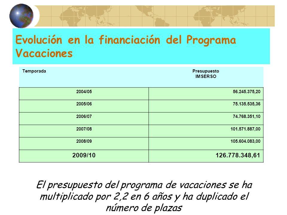 Evolución en la financiación del Programa Vacaciones