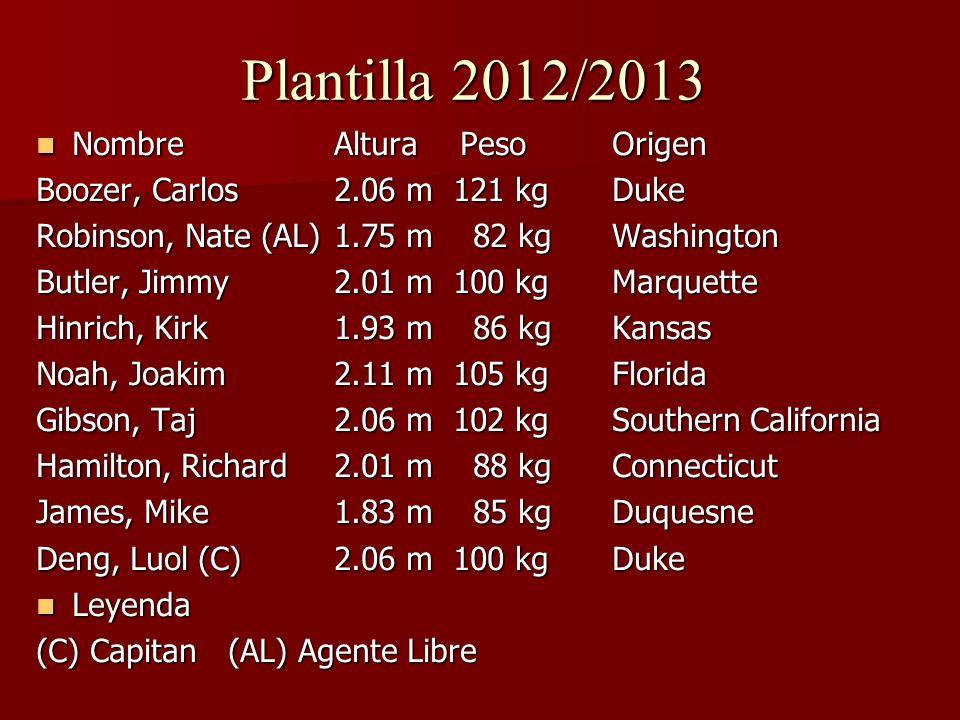 Plantilla 2012/2013 Nombre Altura Peso Origen