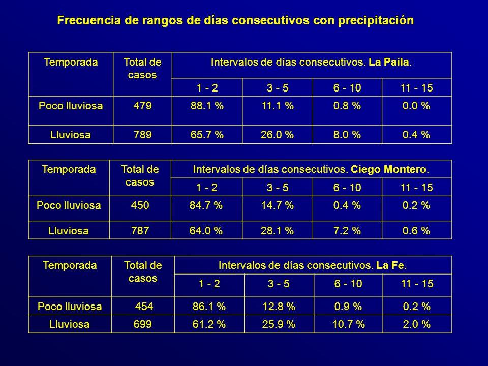 Frecuencia de rangos de días consecutivos con precipitación