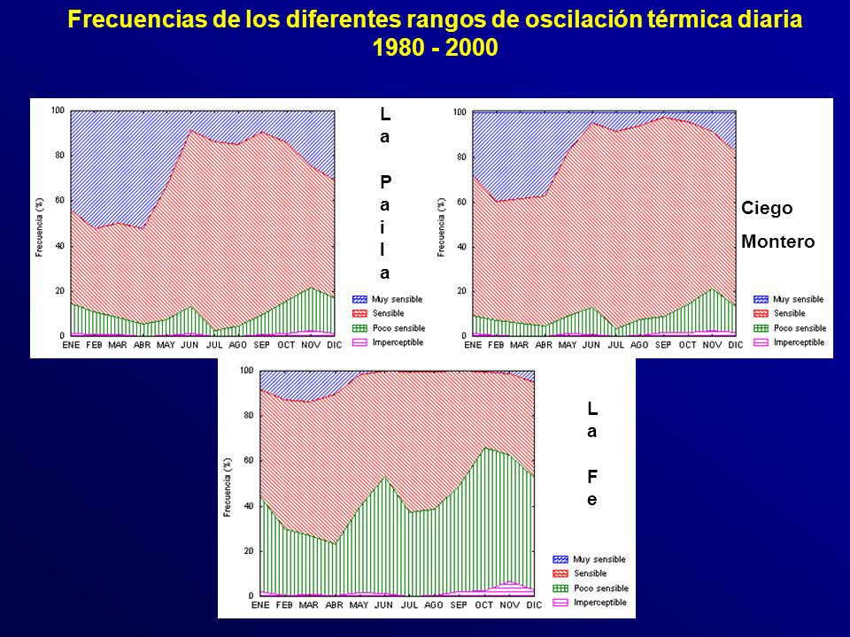 Frecuencias de los diferentes rangos de oscilación térmica diaria 1980 - 2000