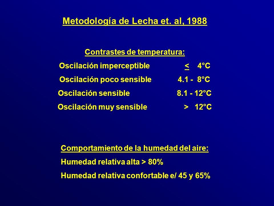 Metodología de Lecha et. al, 1988