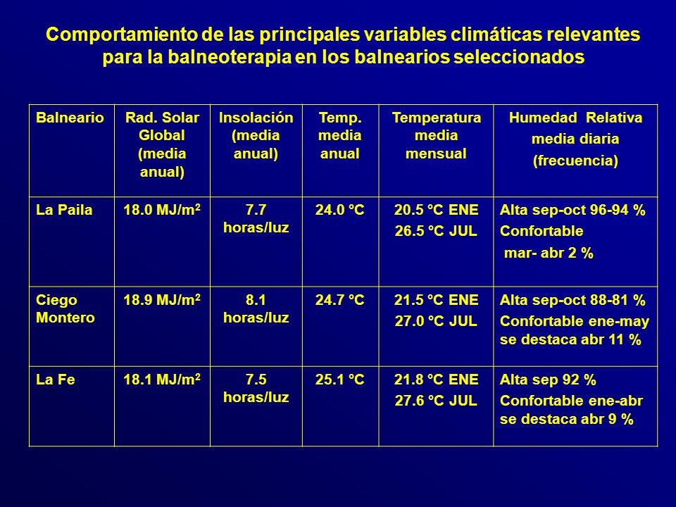 Comportamiento de las principales variables climáticas relevantes para la balneoterapia en los balnearios seleccionados