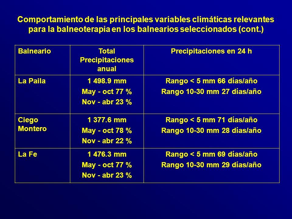Total Precipitaciones anual