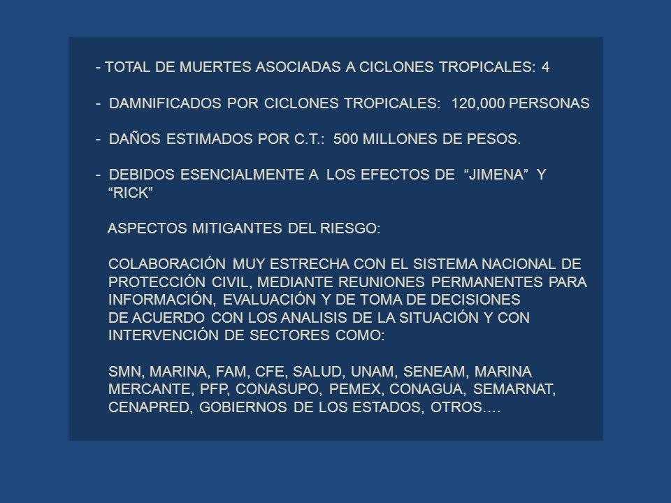 - TOTAL DE MUERTES ASOCIADAS A CICLONES TROPICALES: 4