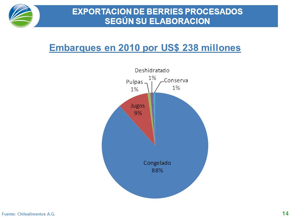 Embarques en 2010 por US$ 238 millones