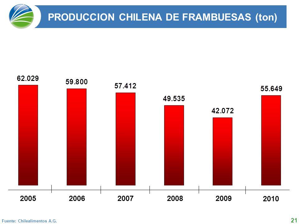 PRODUCCION CHILENA DE FRAMBUESAS (ton)