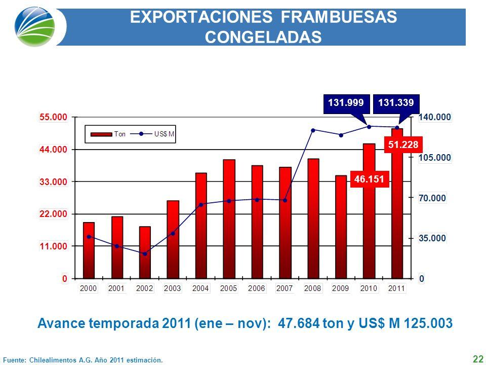 EXPORTACIONES FRAMBUESAS CONGELADAS