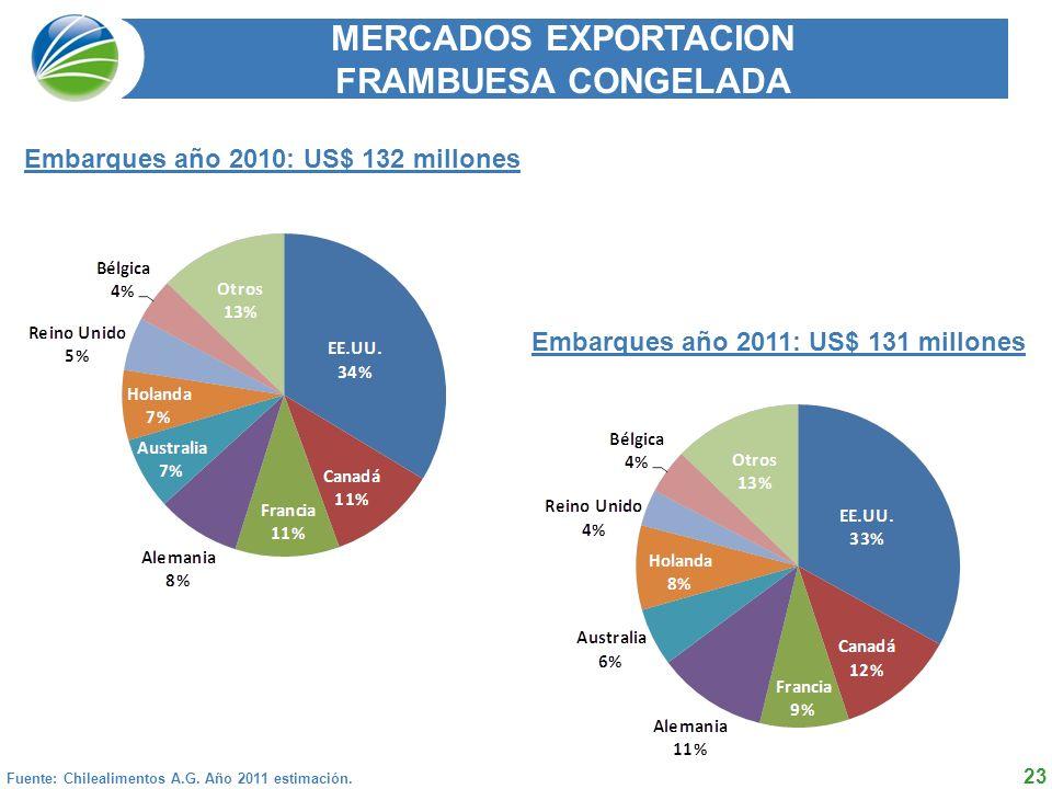MERCADOS EXPORTACION FRAMBUESA CONGELADA